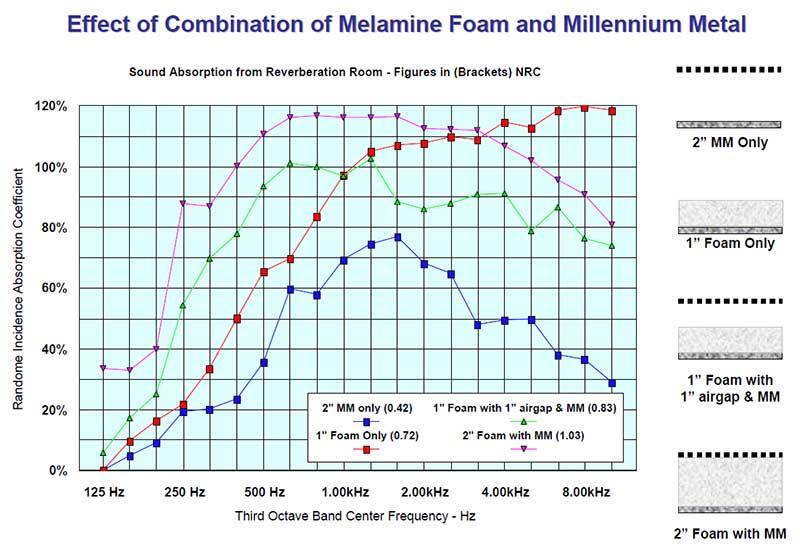 Foam Melamine Millennium Metal Combination Chart