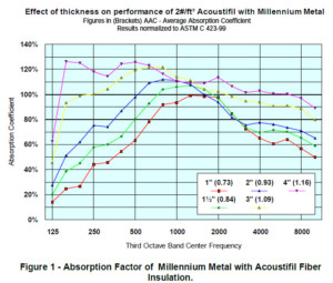Millennium Metal With Acoustifil Sound Absorption System